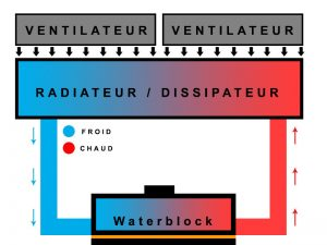 illustration montrant le fonctionnement du watercooling pc sur un cpu