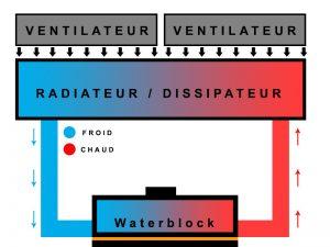 illustration montrant le fonctionnement du watercooling pc sur un cpu